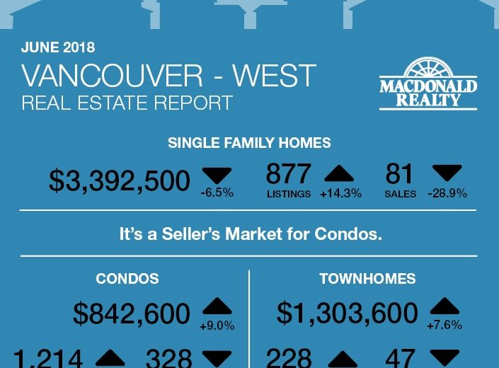 Vancouver Real Estate Statistics 06.2018 / 溫哥華房地產價格走勢