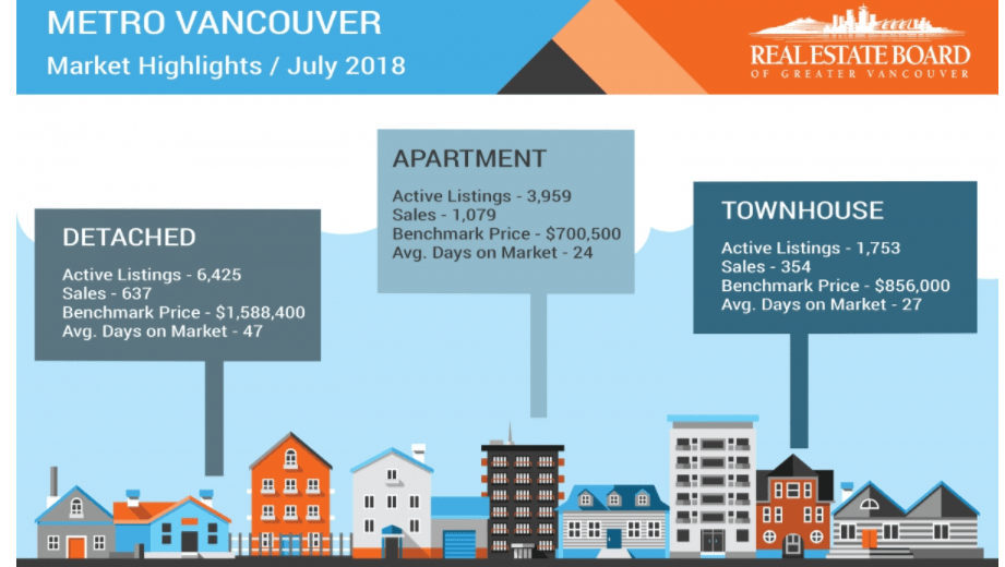 Vancouver Real Estate Trend July.2018/温哥华七月房价月报