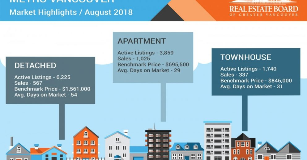 Buyer's Market - Vancouver Real Estate Report Aug 2018 溫哥華房屋買賣