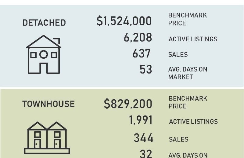 Vancouver Real Estate Stats Oct.2018 - 温哥华地产10月报告