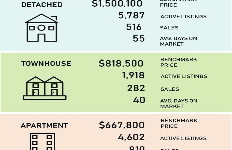 Vancouver Real Estate Market Stats Nov.2018大温房产数据