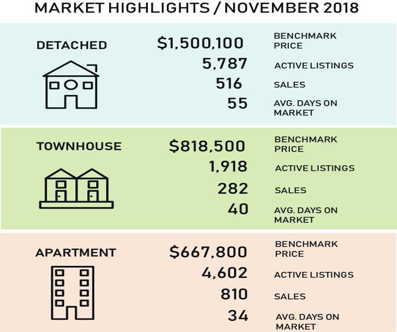 Vancouver Real Estate Market Stats Nov.2018大温房产数据