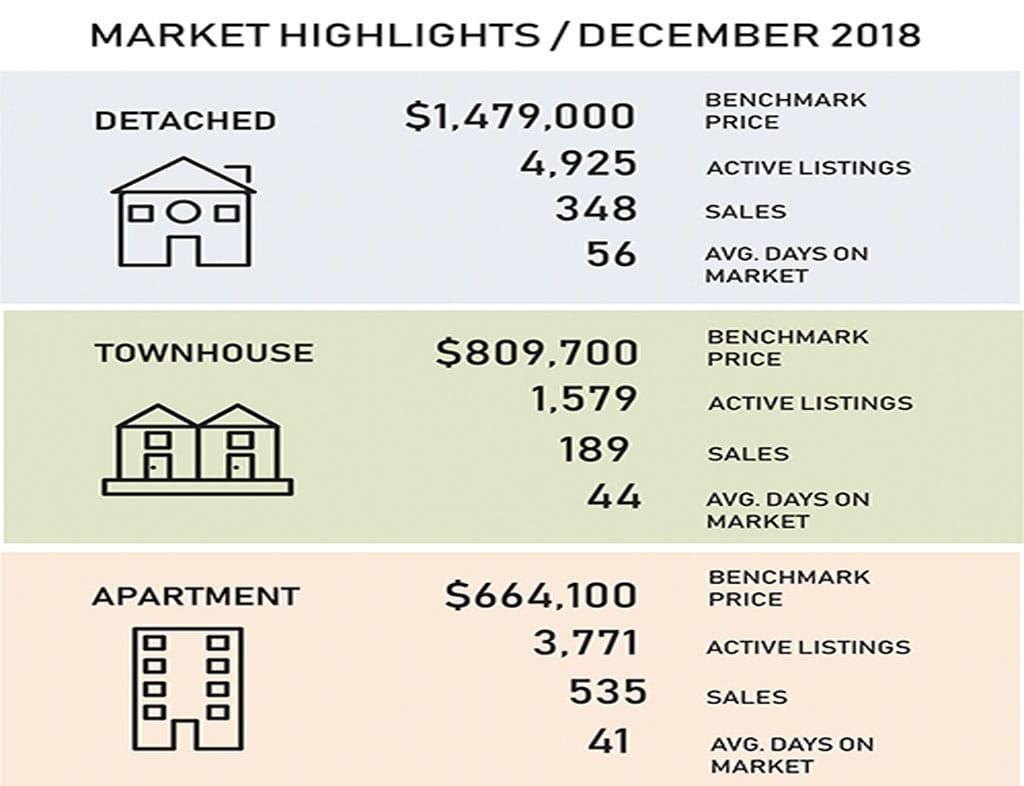 温哥华房价总结 | Vancouver Home Sales 2018