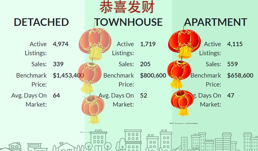 大温哥华房价2019-Real Estate Market Report Jan