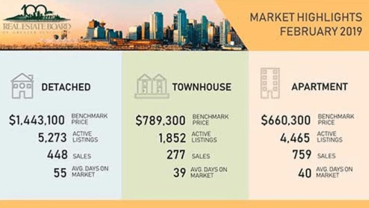 温哥华房屋价格 | Real Estate Report Feb.2019