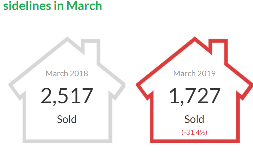 MLS Listing Vancouver Report March | 溫哥華3月地產房價