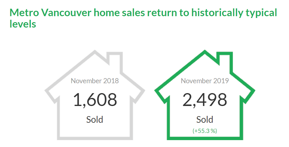 Vancouver Real Estate Stats Nov.2019 | Housing Market