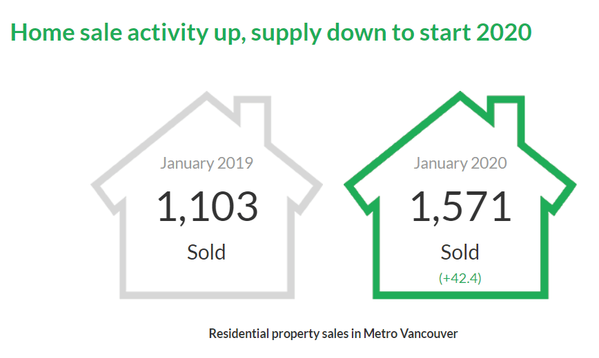 Vancouver Real Estate Stats Jan.2020 - Housing Market