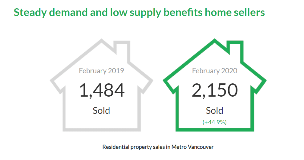 Vancouver Real Estate Stats Feb.2020 - Housing Market