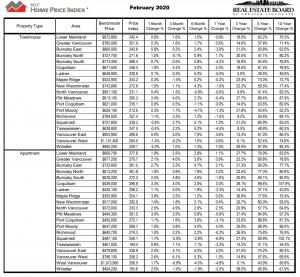 温哥华房地产价格-2020年2月