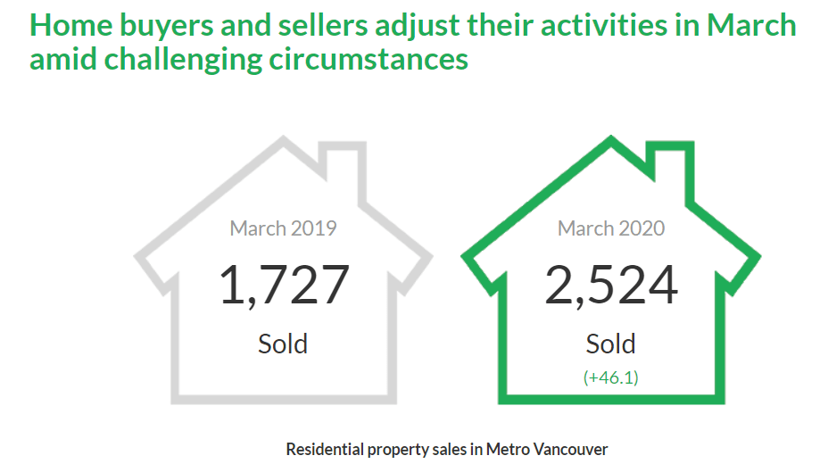 Vancouver Real Estate Stats March.2020 - Housing Market