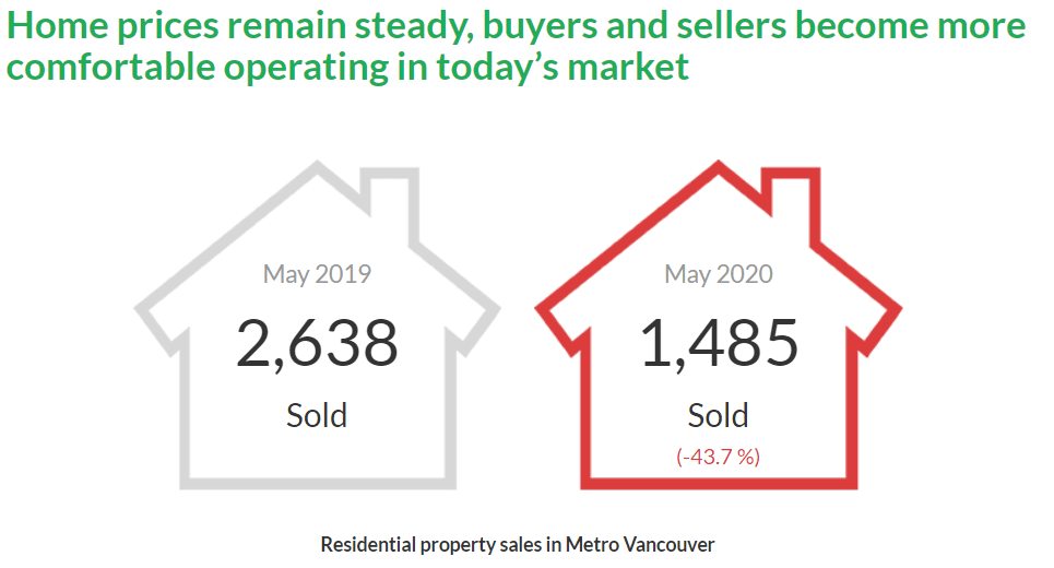 Vancouver Real Estate Stats May.2020 – Housing Market