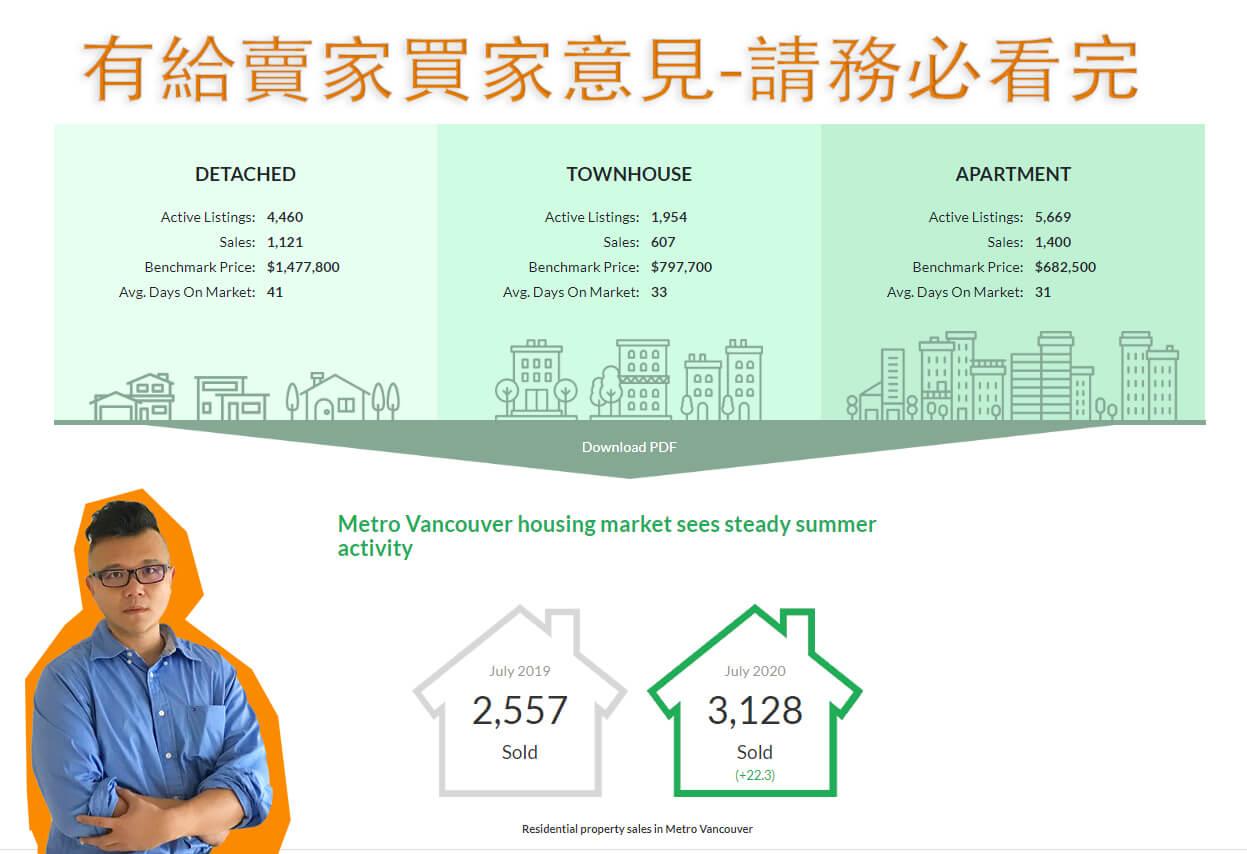 Vancouver Real Estate Stats July.2020 - Housing Market2020年7月溫哥華房地產報告–溫哥華住房市場