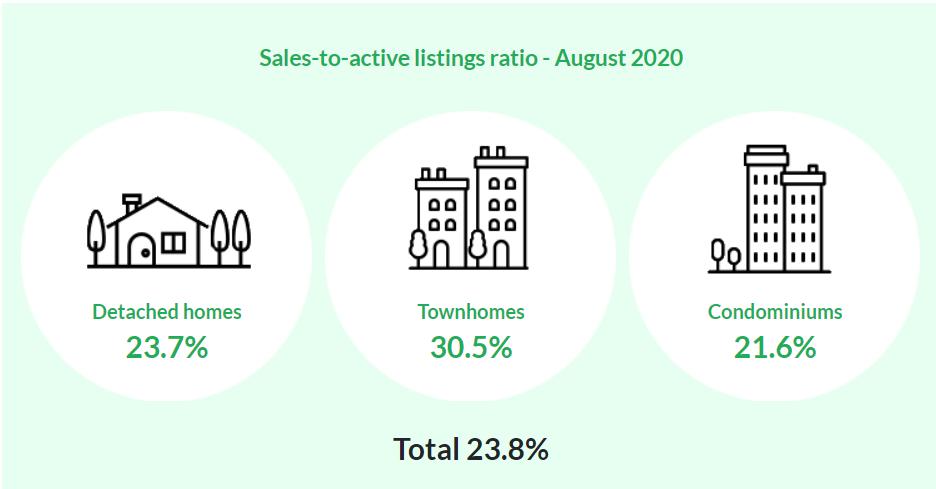 Vancouver Real Estate Stats August.2020 – Housing Market2020年8月温哥华房地产报告–温哥华住房市场