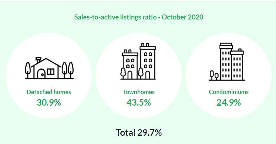 2020年10月溫哥華房地產報告–温哥华住房市場走勢