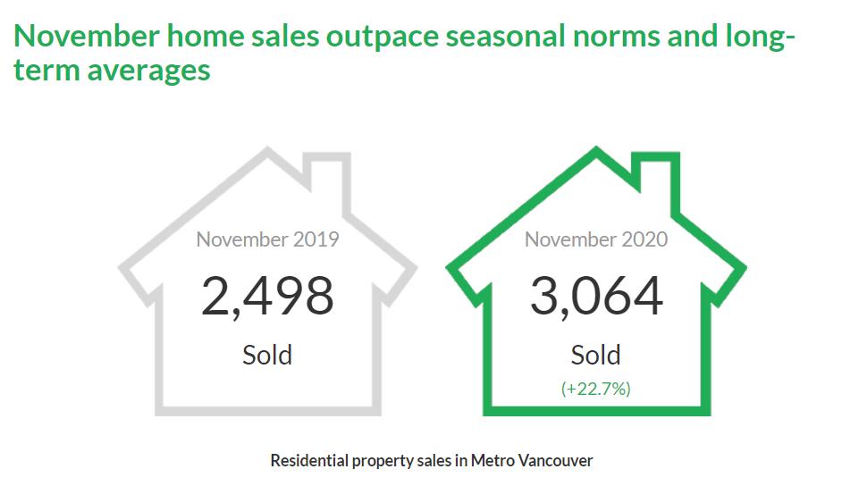 Vancouver Real Estate Stats Nov.2020 – Housing Market