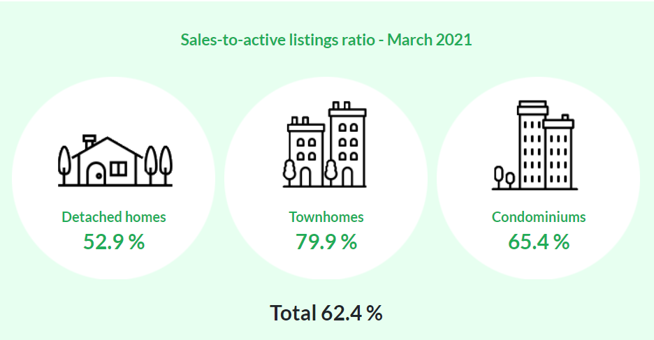 Vancouver Housing Market Stats March. 2021
