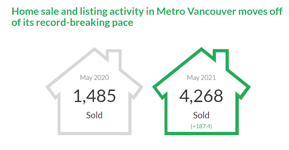 Vancouver Housing Market Stats May. 2021