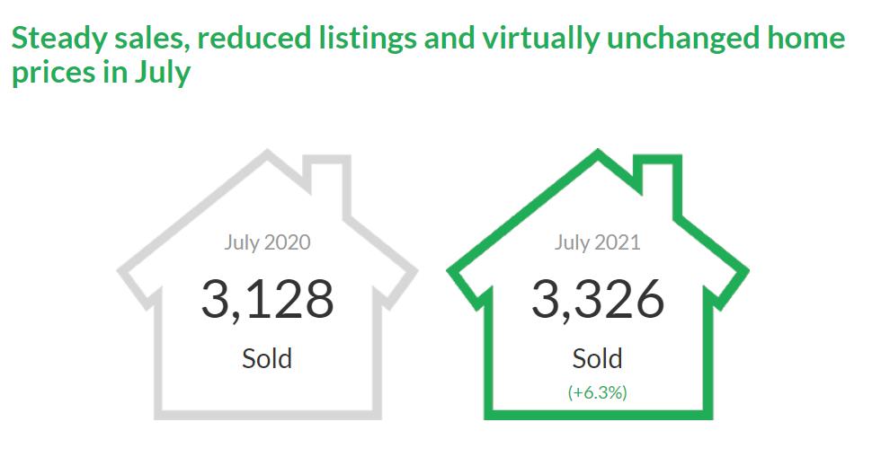 Vancouver Housing Market Stats July. 2021
